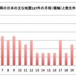 地震前兆 No.1683