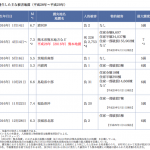 地震前兆 No.80080